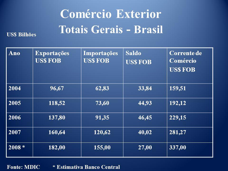Comércio Exterior Totais Gerais - Brasil