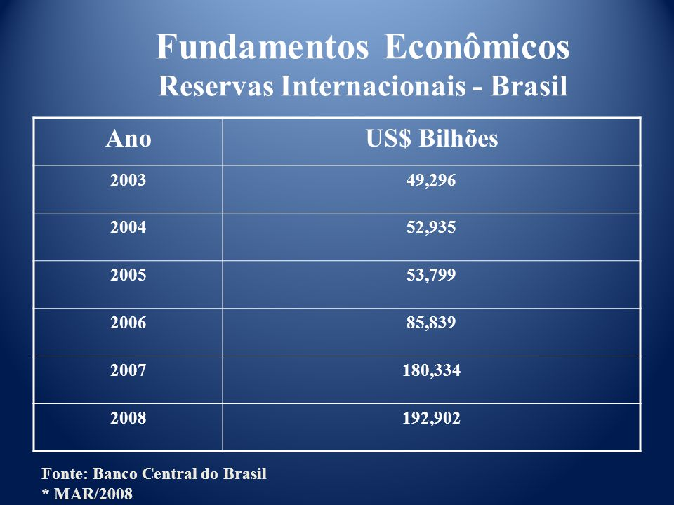 Fundamentos Econômicos Reservas Internacionais - Brasil