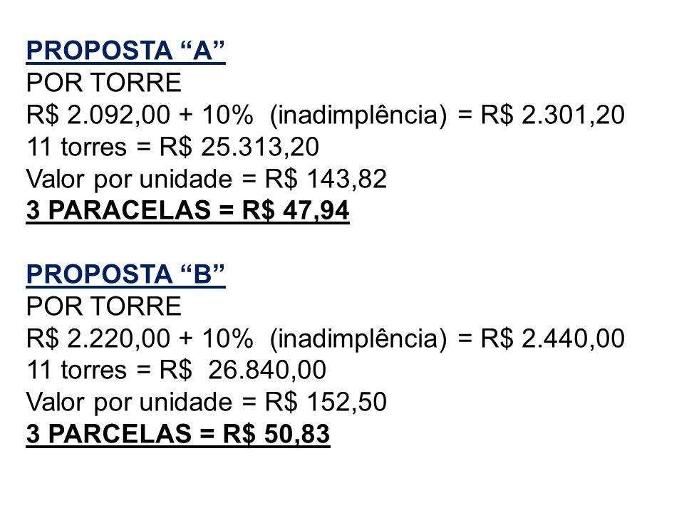 PROPOSTA A POR TORRE. R$ 2.092,00 + 10% (inadimplência) = R$ 2.301,20. 11 torres = R$ 25.313,20.