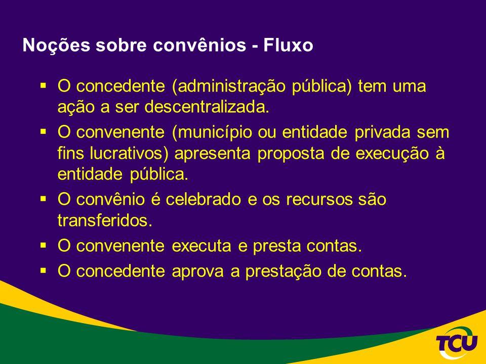 Noções sobre convênios - Fluxo