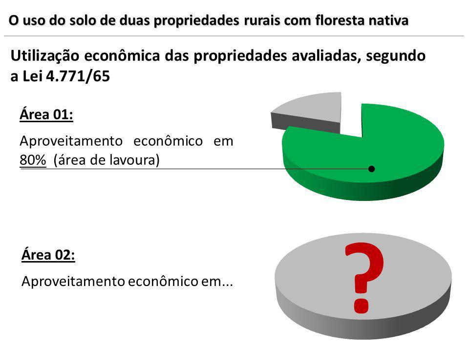 O uso do solo de duas propriedades rurais com floresta nativa