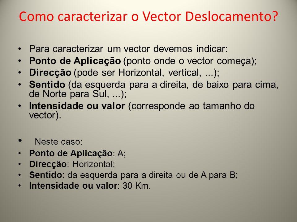 Como caracterizar o Vector Deslocamento