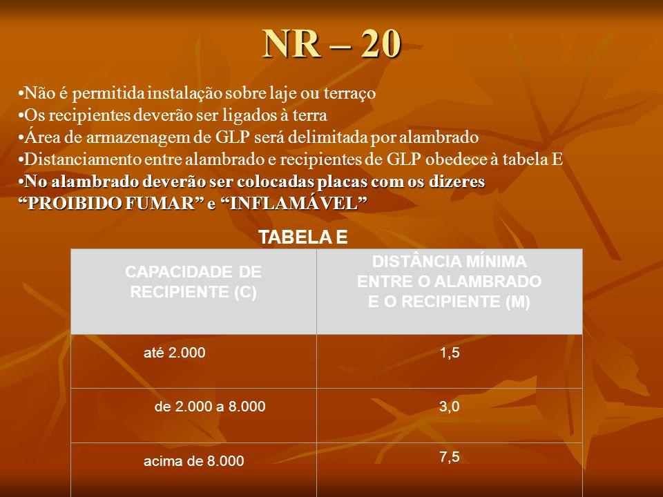 NR – 20 Não é permitida instalação sobre laje ou terraço