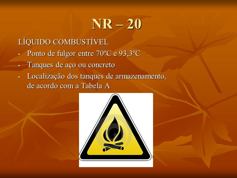 NR – 20 LÍQUIDO COMBUSTÍVEL Ponto de fulgor entre 70ºC e 93,3ºC