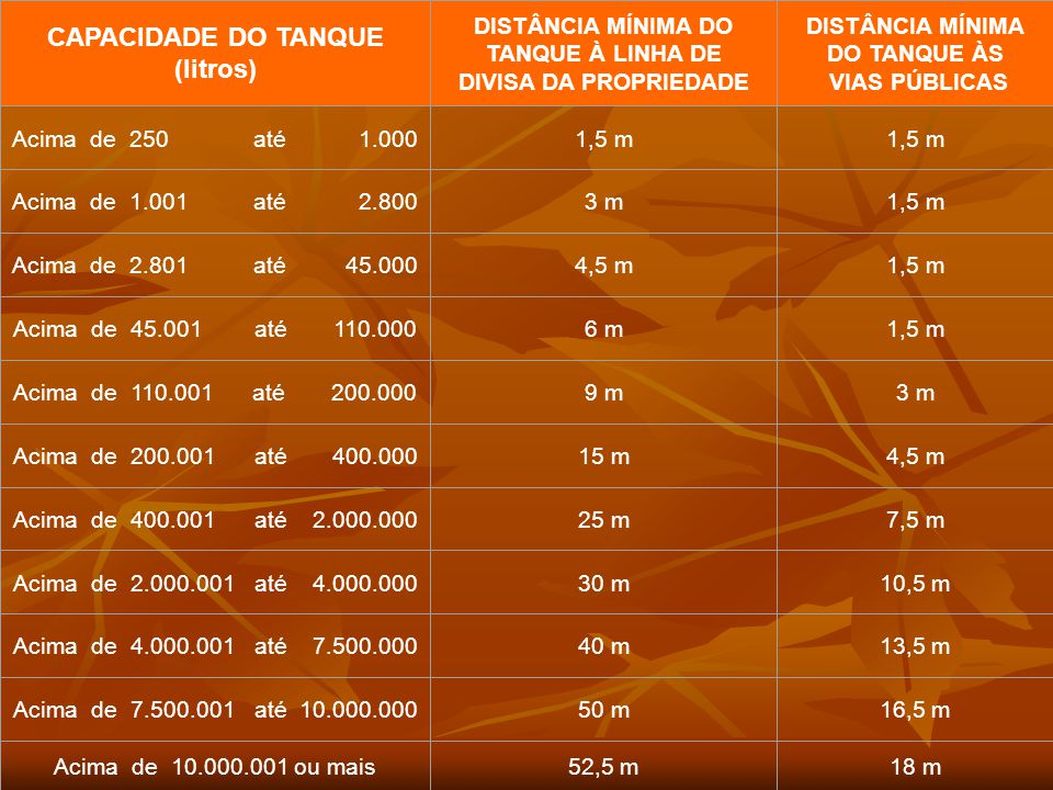 CAPACIDADE DO TANQUE (litros)