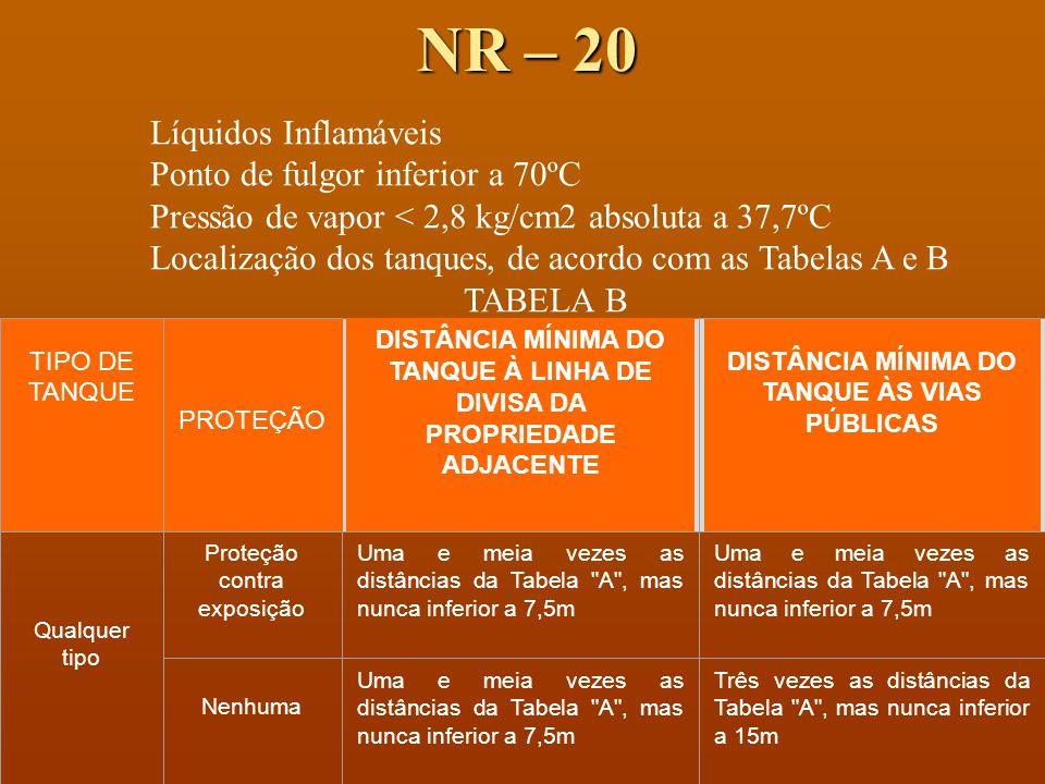 NR – 20 Líquidos Inflamáveis Ponto de fulgor inferior a 70ºC