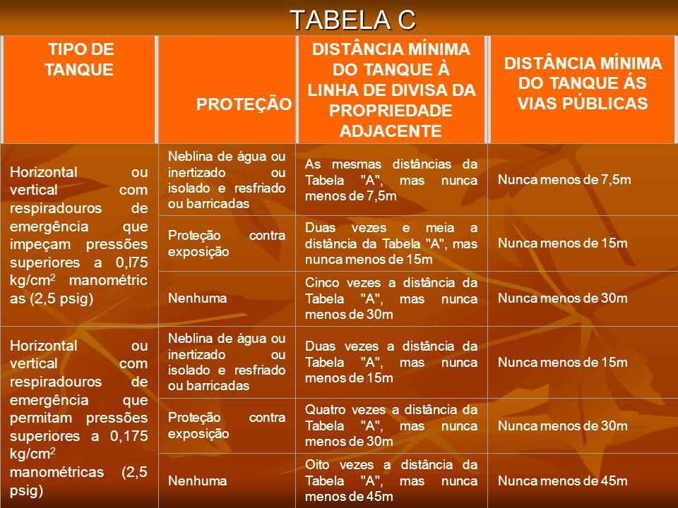 TABELA C TABELA C. TIPO DE. TANQUE. DISTÂNCIA MÍNIMA DO TANQUE À LINHA DE DIVISA DA PROPRIEDADE ADJACENTE.