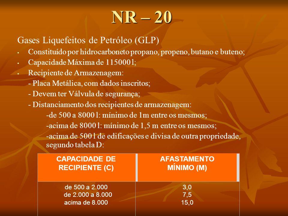 NR – 20 Gases Liquefeitos de Petróleo (GLP)