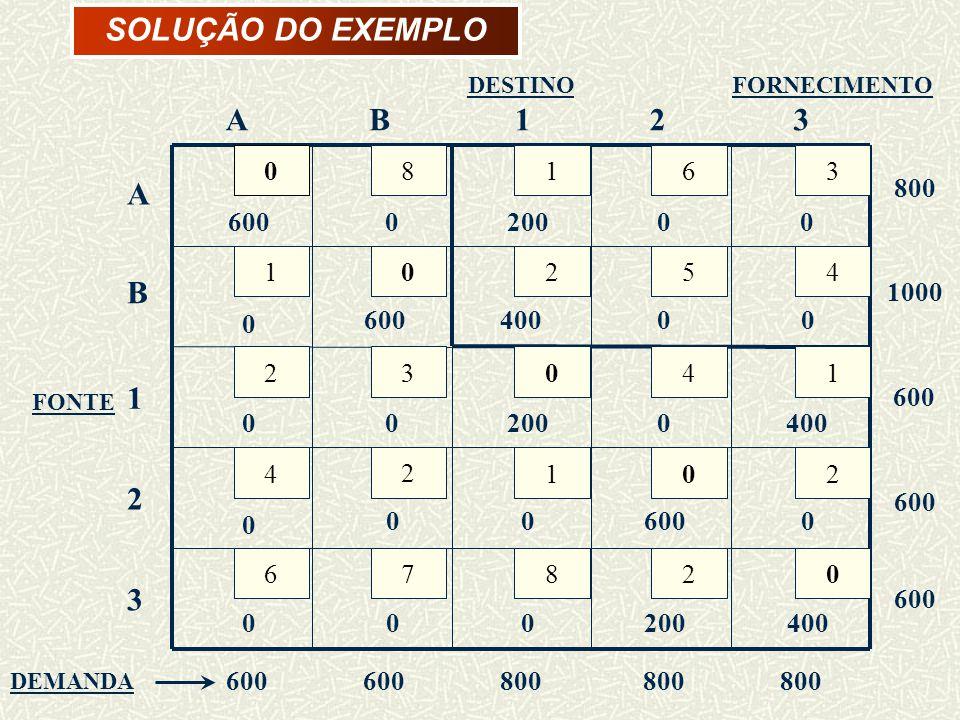 SOLUÇÃO DO EXEMPLO 8 1 2 4 6 3 7 5 A B 800 1000 600 200 400 FORNECIMENTO DESTINO FONTE DEMANDA