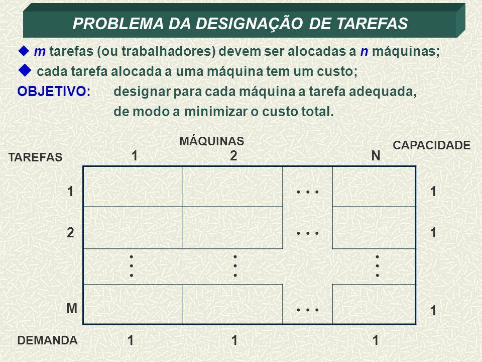 PROBLEMA DA DESIGNAÇÃO DE TAREFAS