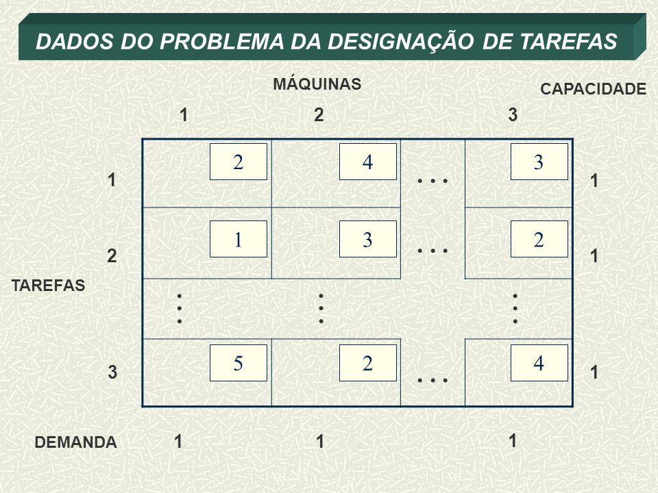 DADOS DO PROBLEMA DA DESIGNAÇÃO DE TAREFAS