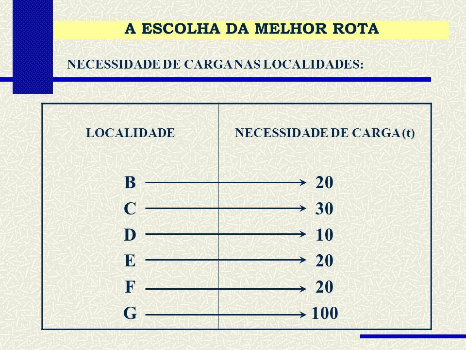 A ESCOLHA DA MELHOR ROTA NECESSIDADE DE CARGA (t)