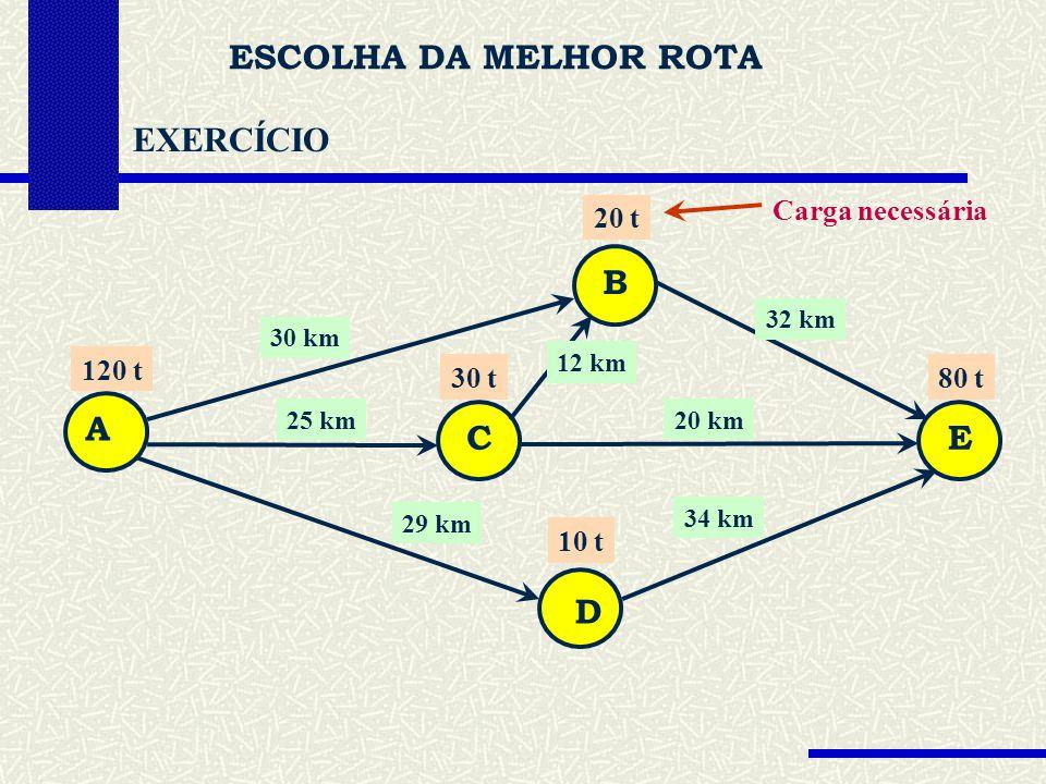 ESCOLHA DA MELHOR ROTA EXERCÍCIO A C D B E Determine: Carga necessária