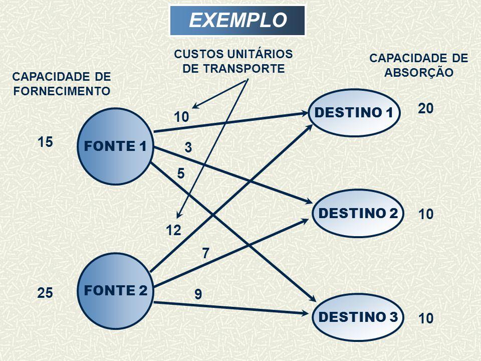 EXEMPLO 20 10 15 3 5 10 12 7 25 9 10 DESTINO 1 FONTE 1 DESTINO 2