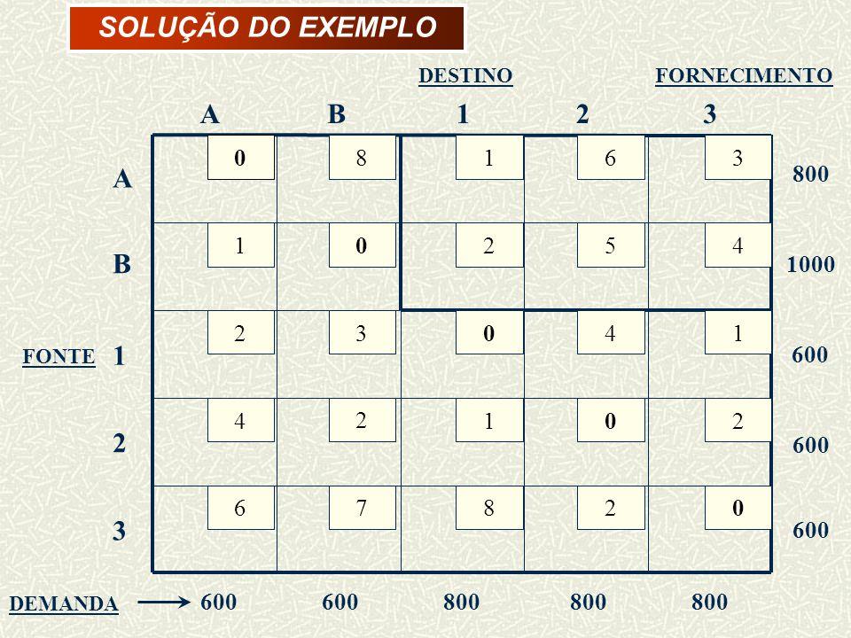 SOLUÇÃO DO EXEMPLO A B 8 1 2 4 6 3 7 5 800 1000 600 DESTINO