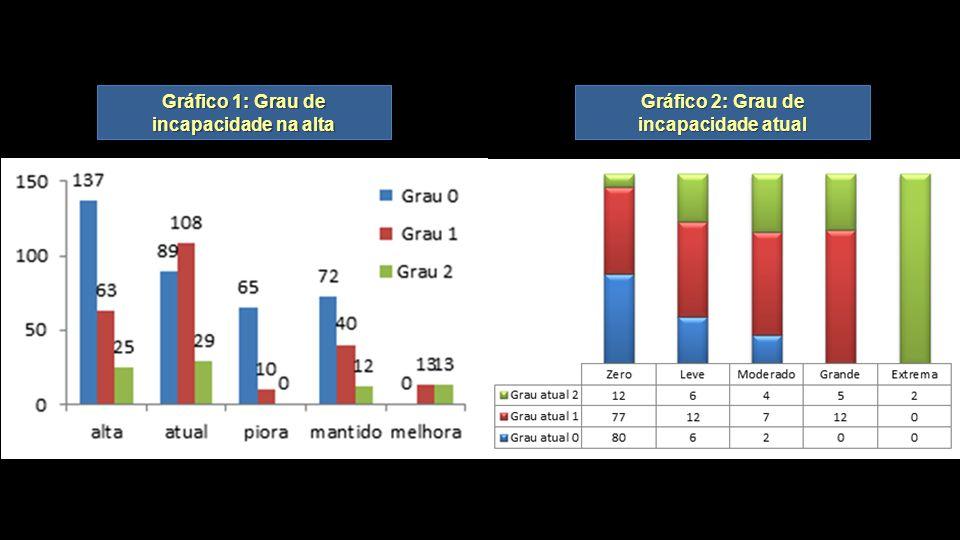 Gráfico 1: Grau de incapacidade na alta