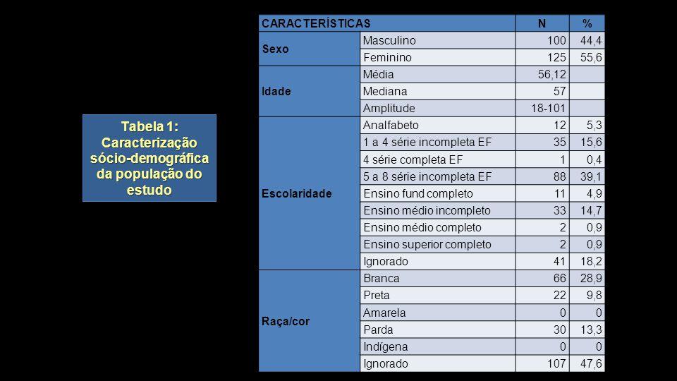Tabela 1: Caracterização sócio-demográfica da população do estudo