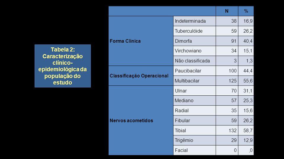 Tabela 2: Caracterização clínico-epidemiológica da população do estudo