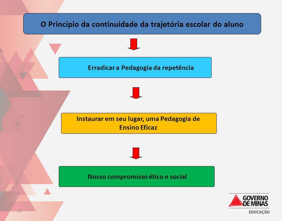 O Princípio da continuidade da trajetória escolar do aluno