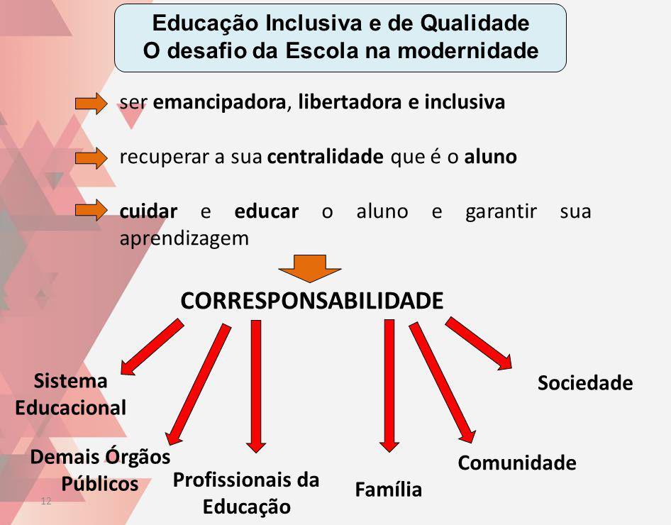 CORRESPONSABILIDADE Educação Inclusiva e de Qualidade