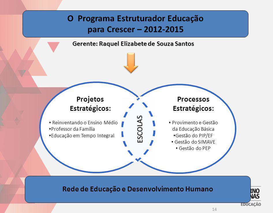 O Programa Estruturador Educação para Crescer – 2012-2015