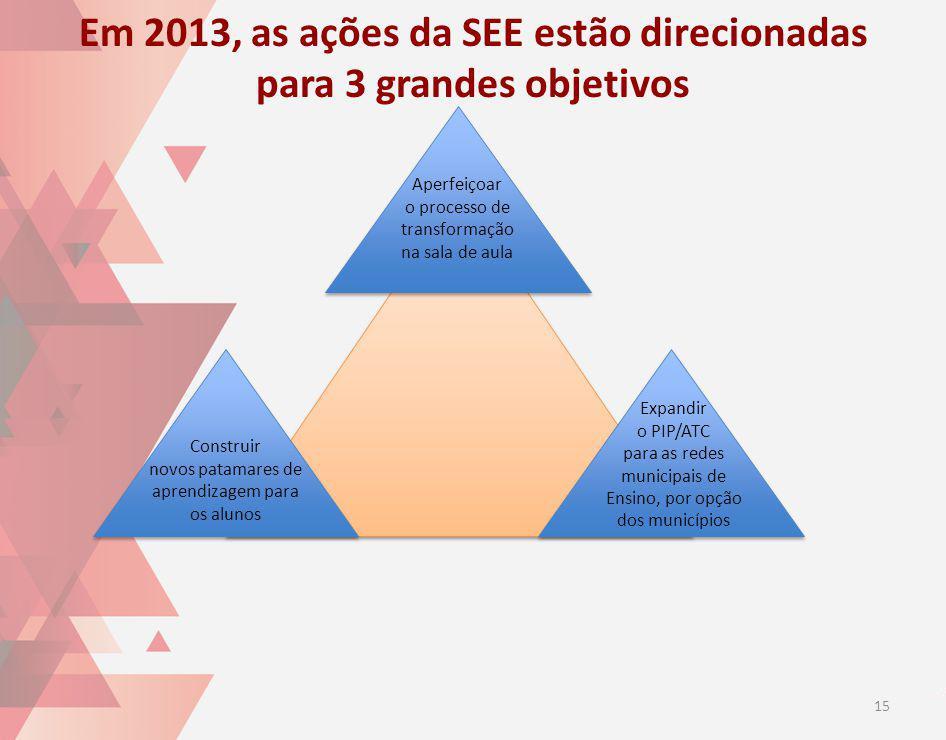 Em 2013, as ações da SEE estão direcionadas para 3 grandes objetivos