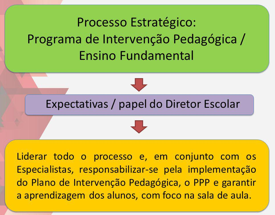 Expectativas / papel do Diretor Escolar