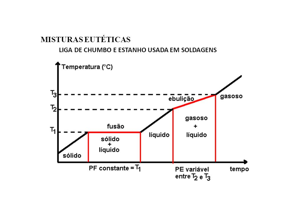 LIGA DE CHUMBO E ESTANHO – PROCESSO DE SOLDAGEM