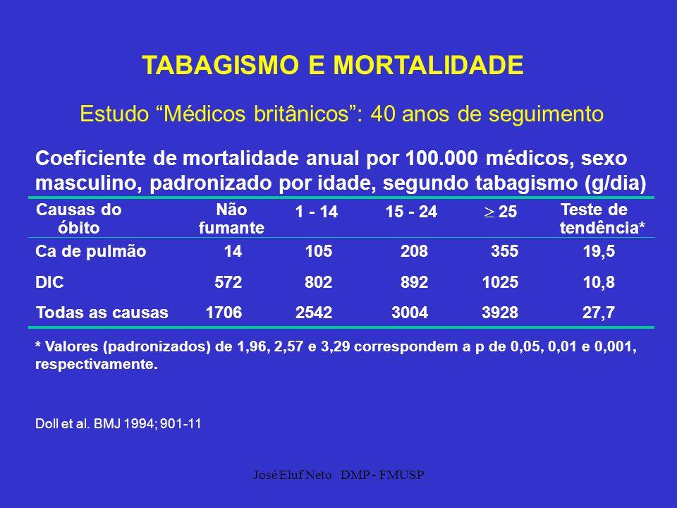 TABAGISMO E MORTALIDADE