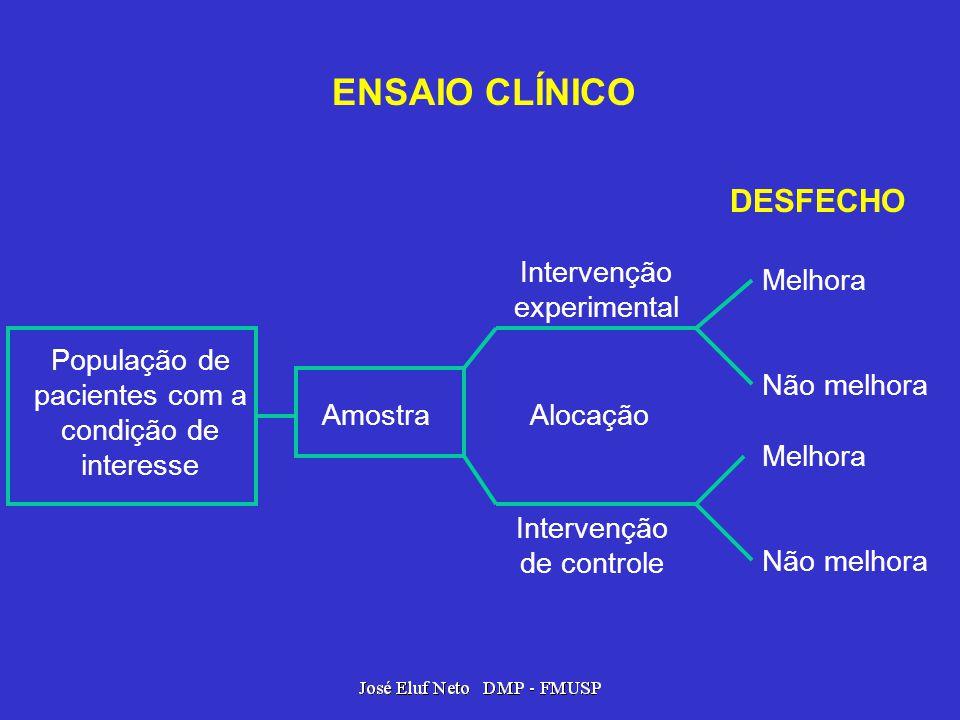 ENSAIO CLÍNICO DESFECHO Intervenção experimental Melhora Não melhora