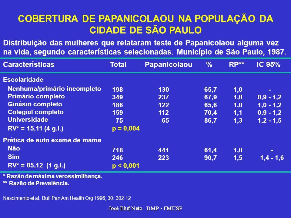 COBERTURA DE PAPANICOLAOU NA POPULAÇÃO DA CIDADE DE SÃO PAULO