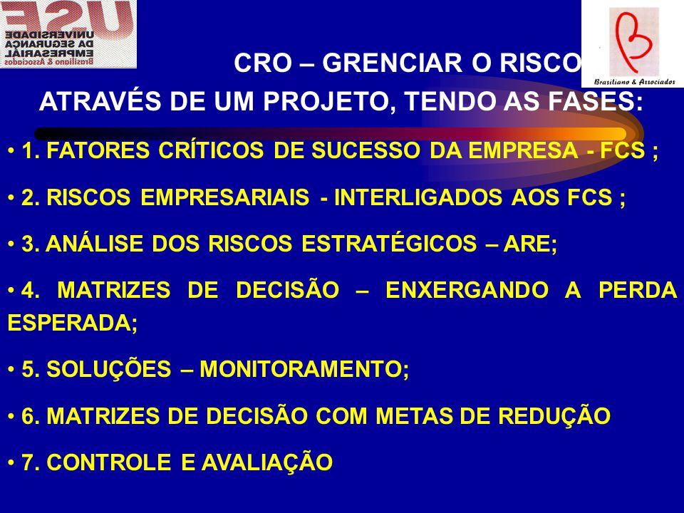 CRO – GRENCIAR O RISCO ATRAVÉS DE UM PROJETO, TENDO AS FASES: