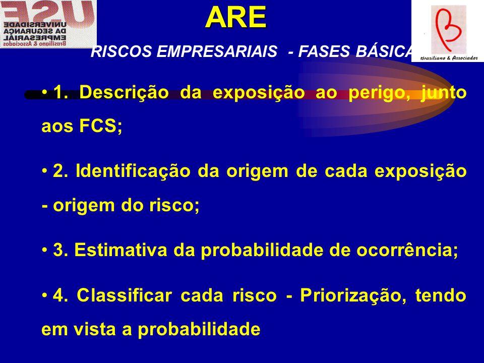 ARE RISCOS EMPRESARIAIS - FASES BÁSICAS