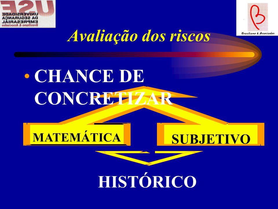 CHANCE DE CONCRETIZAR Avaliação dos riscos HISTÓRICO SUBJETIVO