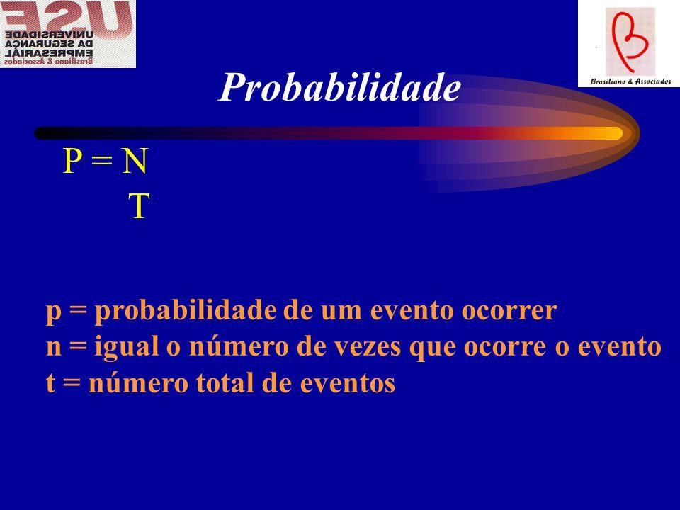 Probabilidade P = N T p = probabilidade de um evento ocorrer
