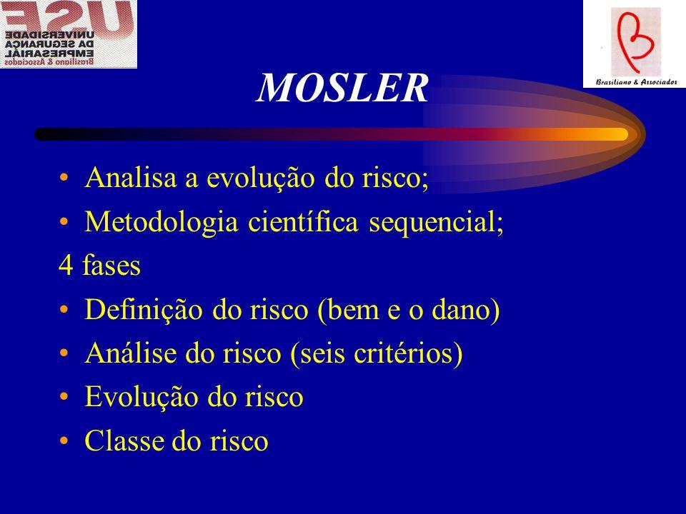 MOSLER Analisa a evolução do risco; Metodologia científica sequencial;