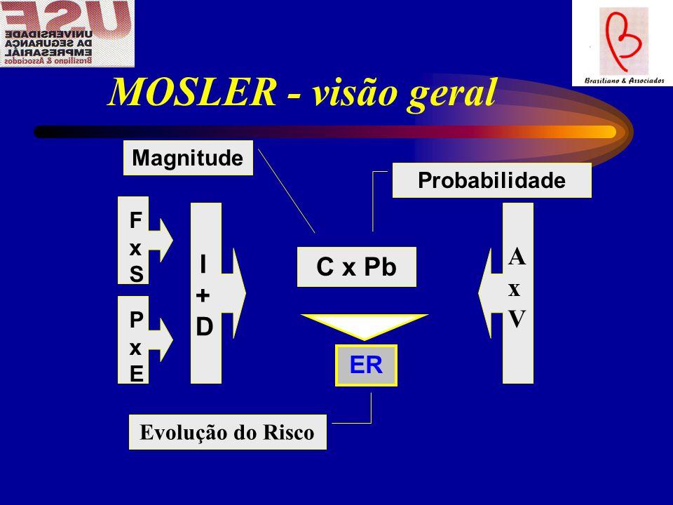MOSLER - visão geral I + D A x V C x Pb ER Magnitude Probabilidade FxS