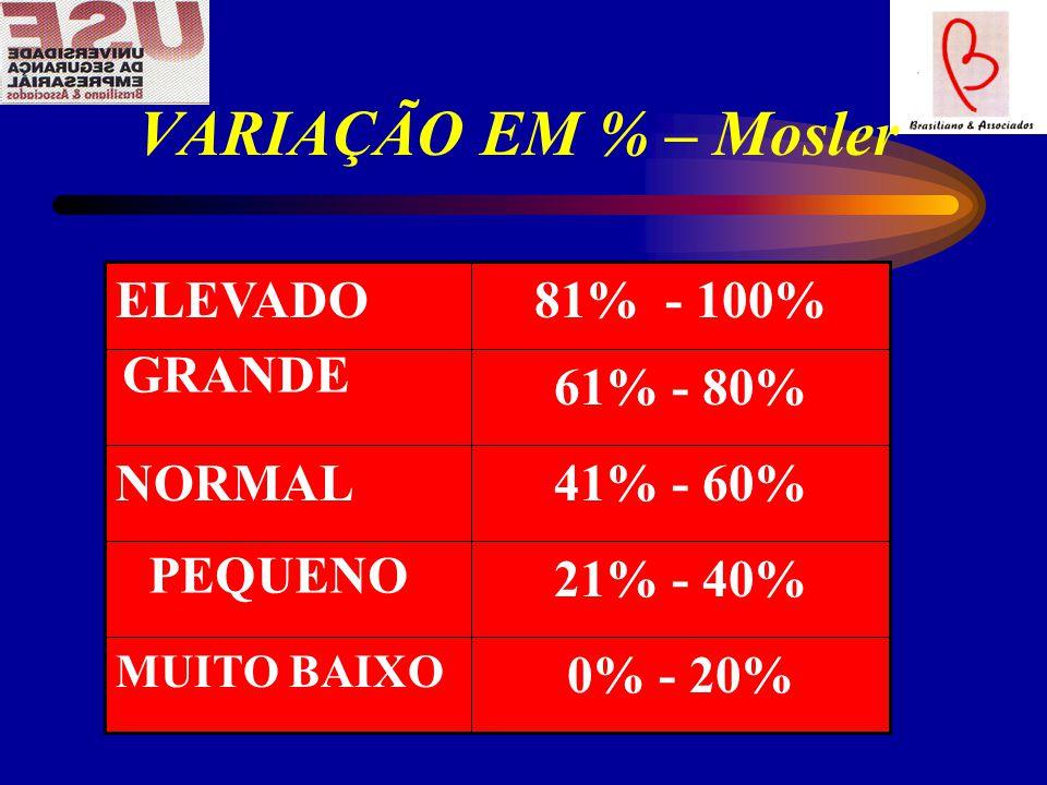 VARIAÇÃO EM % – Mosler 21% - 40% 61% - 80% 0% - 20% 41% - 60% NORMAL