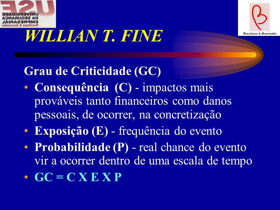 WILLIAN T. FINE Grau de Criticidade (GC)