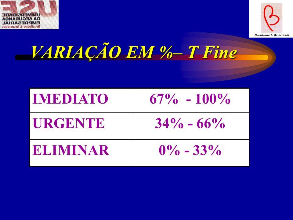 VARIAÇÃO EM %– T Fine 0% - 33% ELIMINAR 34% - 66% URGENTE 67% - 100%