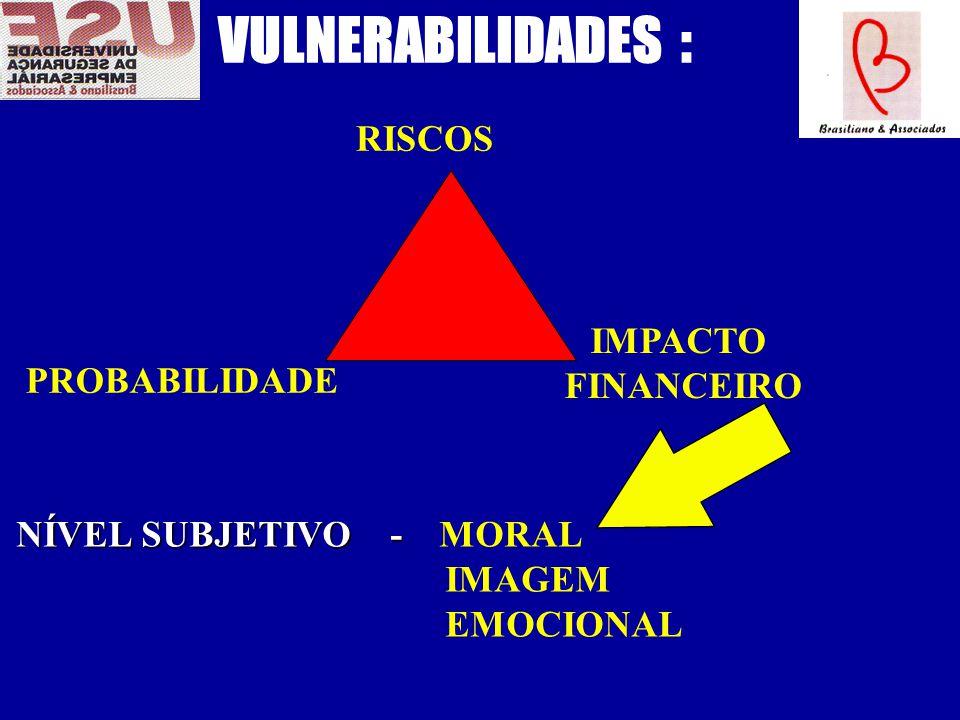 VULNERABILIDADES : RISCOS IMPACTO FINANCEIRO PROBABILIDADE
