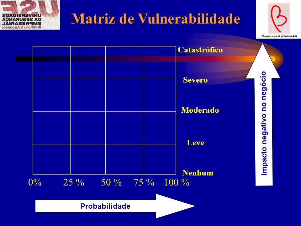 Matriz de Vulnerabilidade Impacto negativo no negócio