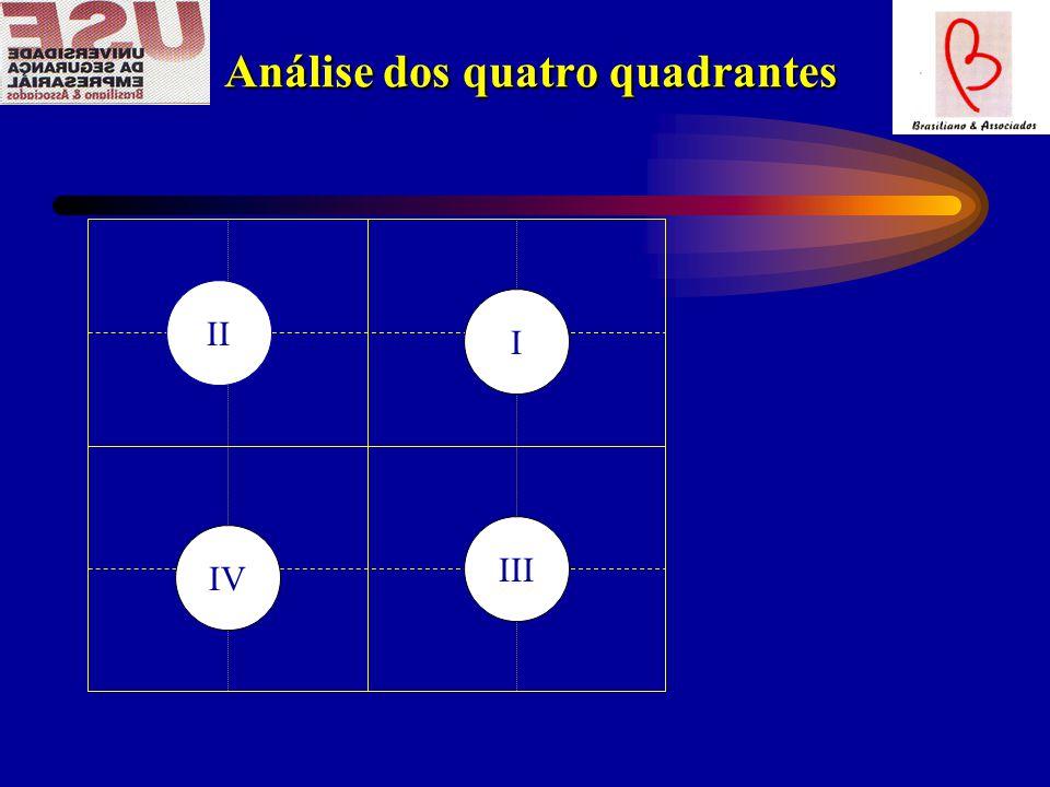 Análise dos quatro quadrantes