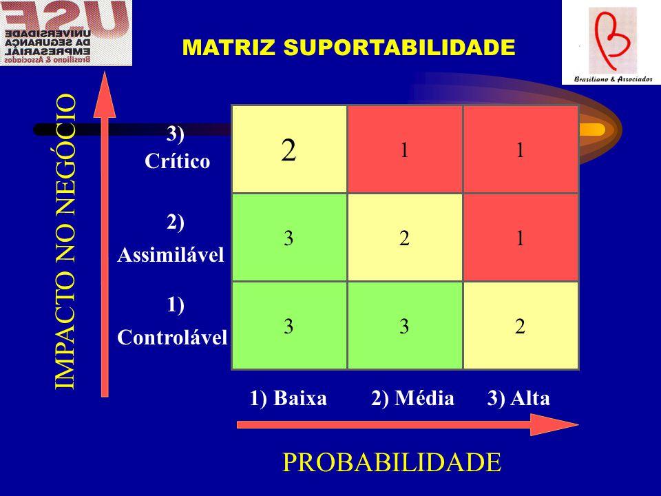 2 IMPACTO NO NEGÓCIO PROBABILIDADE MATRIZ SUPORTABILIDADE 1 1 3)