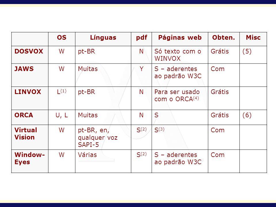 OS Línguas. pdf. Páginas web. Obten. Misc. DOSVOX. W. pt-BR. N. Só texto com o WINVOX. Grátis.