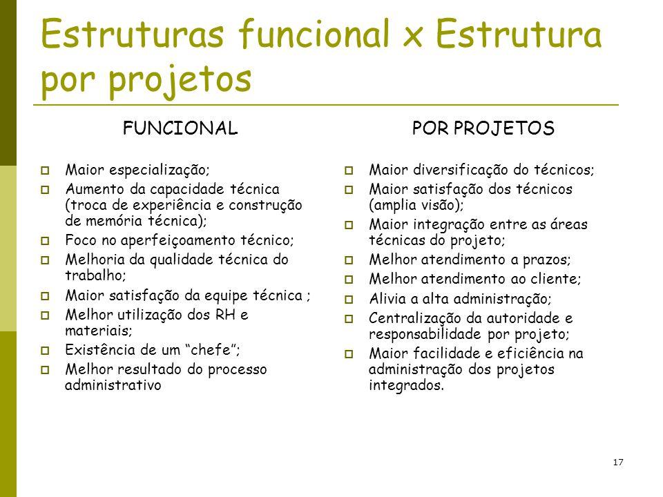 Estruturas funcional x Estrutura por projetos