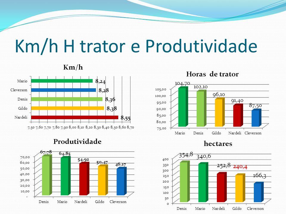 Km/h H trator e Produtividade