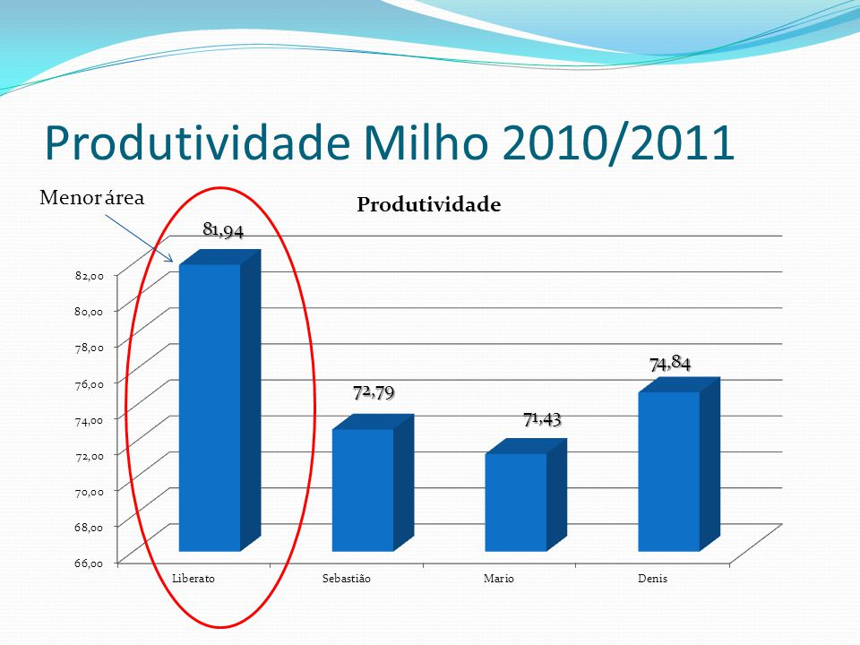 Produtividade Milho 2010/2011 Menor área