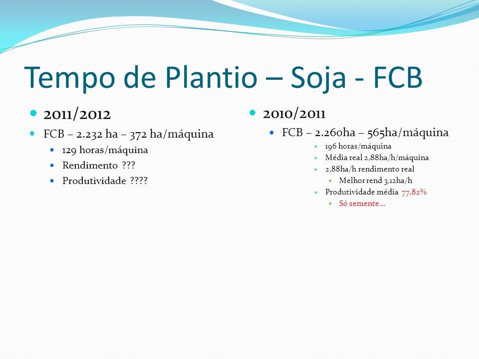 Tempo de Plantio – Soja - FCB