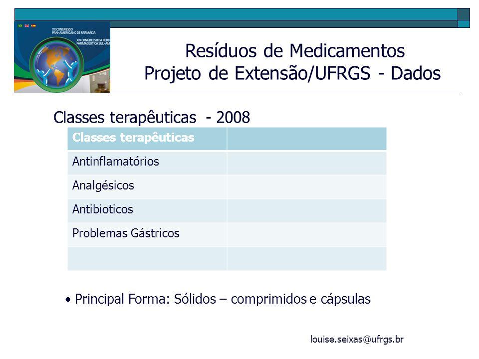 Projeto de Extensão/UFRGS - Dados